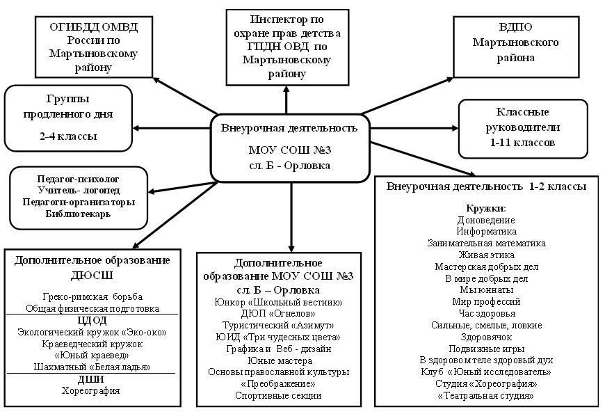 Схема программы внеурочной деятельности по фгос6